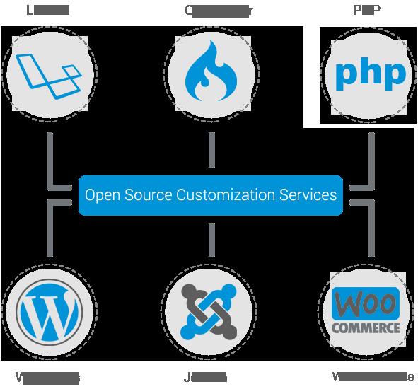 Open source Customization company Bangladesh